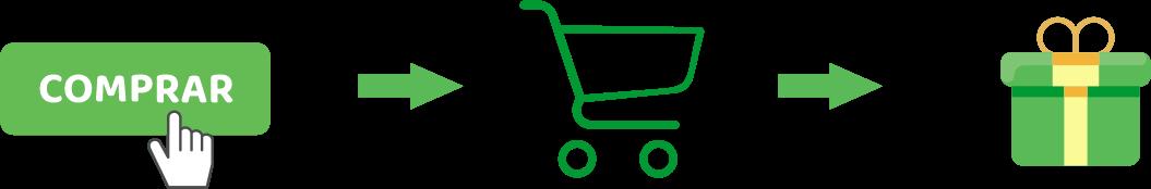 Botão comprar, carrinho de compras e embalagem de presente são as etapas de compra em uma loja virtual